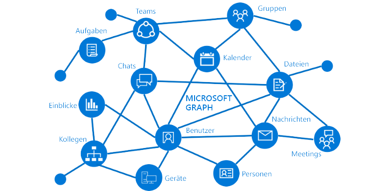 Bersicht Ber Microsoft Graph Microsoft Graph Microsoft Docs