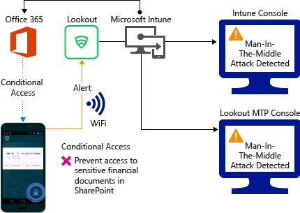 Lookout MTD-Connector mit Microsoft Intune   Microsoft Docs