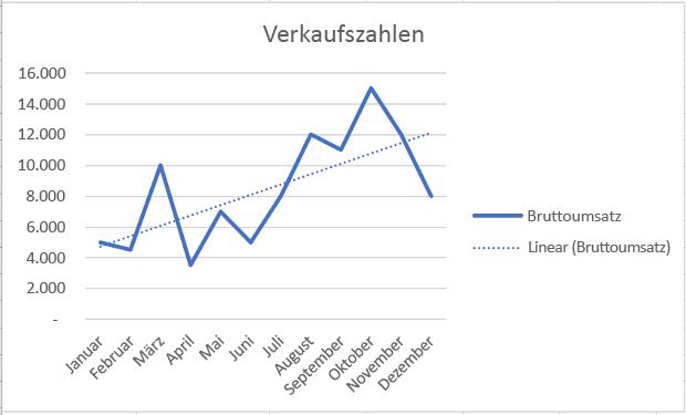 Arbeiten Mit Diagrammen Mithilfe Der Excel