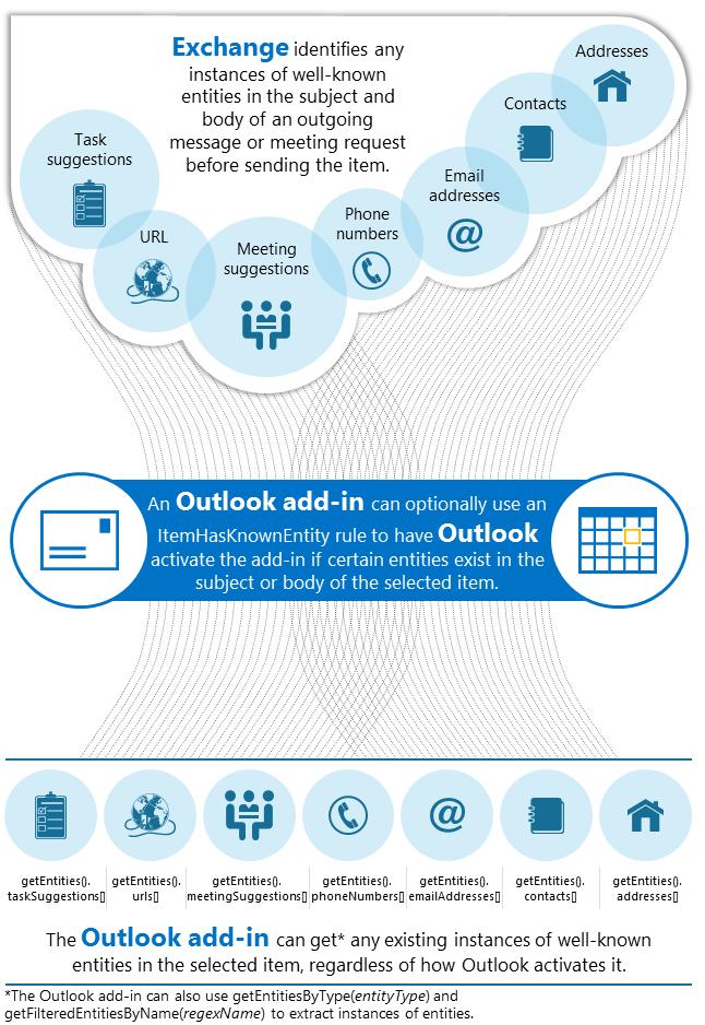 Erkennen von Zeichenfolgen als bekannte Entitäten in einem Outlook ...