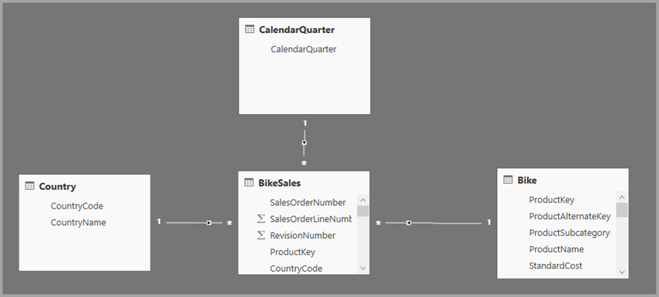 Verwenden von zusammengesetzten Modellen in Power BI Desktop ...