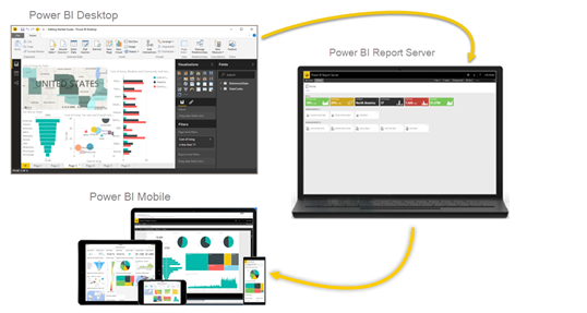 Screenshot: Diagramm mit Power BI-Berichtsserver, Power BI-Dienst und mobilen Power BI-Apps sowie der Integration dieser Elemente