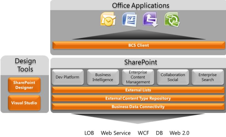 Building Effective Workflows Using SharePoint Server 2010 ...
