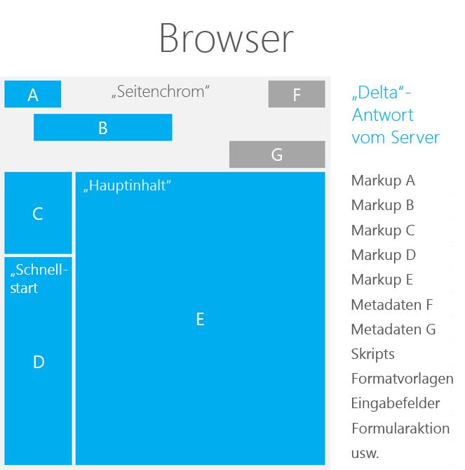 Optimieren der Leistung in SharePoint Seite | Microsoft Docs