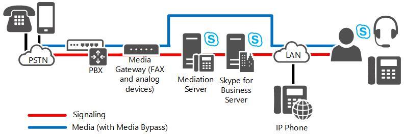 Direkte SIP-Verbindungen in Skype for Business Server