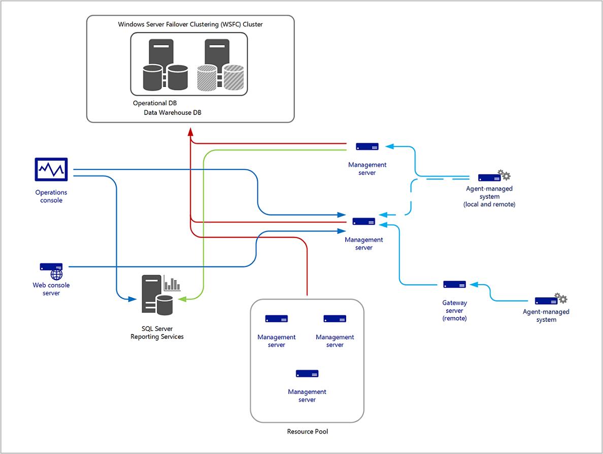 Niedlich Beispiel Für Ein Server Server Beispiel Galerie - Entry ...