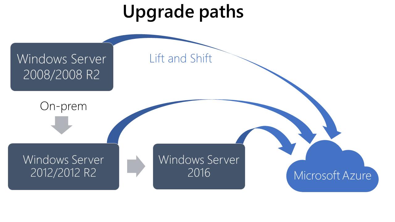 Flussdiagramm zur Beschreibung der Aktualisierungspfade von Windows Server2008