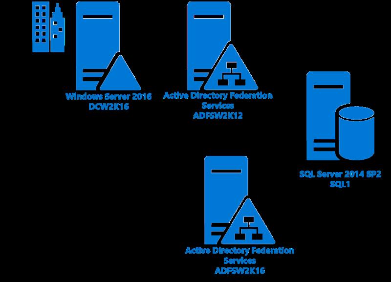Upgrade von ADFS in WindowsServer 2016 mit SQLServer | Microsoft Docs