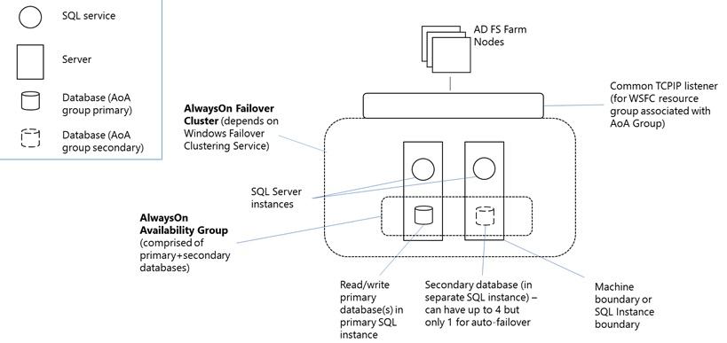 Verbundserverfarm mit SQLServer | Microsoft Docs