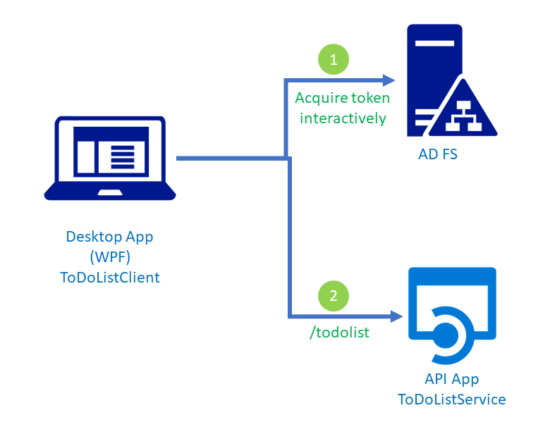 Build a native client application using OAuth public clients with AD ...