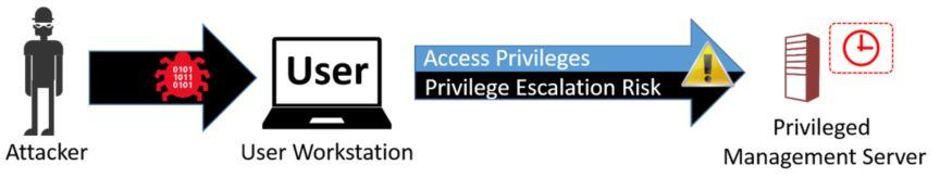 Arbeitsstationen mit privilegiertem Zugriff | Microsoft Docs