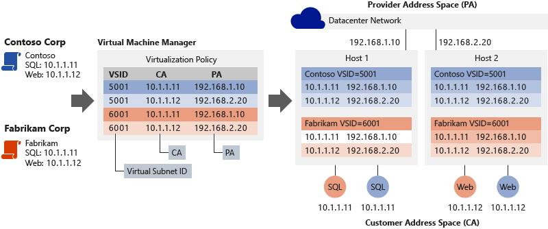 Netzwerk für Hyper-V-Netzwerkvirtualisierung – technische Details in ...