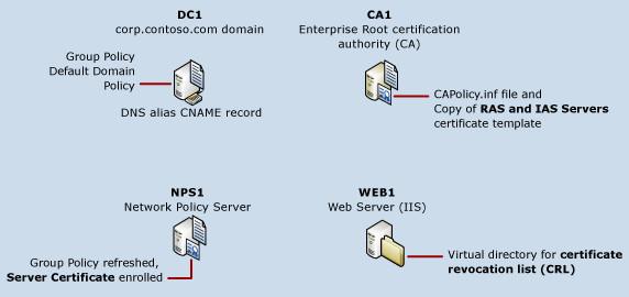 Übersicht über die Bereitstellung von Server-Zertifikat   Microsoft Docs
