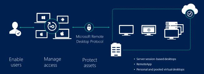 willkommen bei den remotedesktopdiensten  windows server