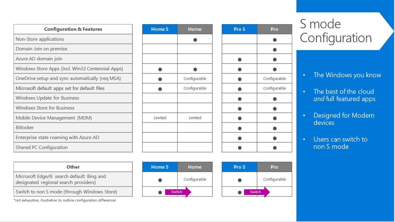 Windows 10 Pro Im S Modus Microsoft Docs