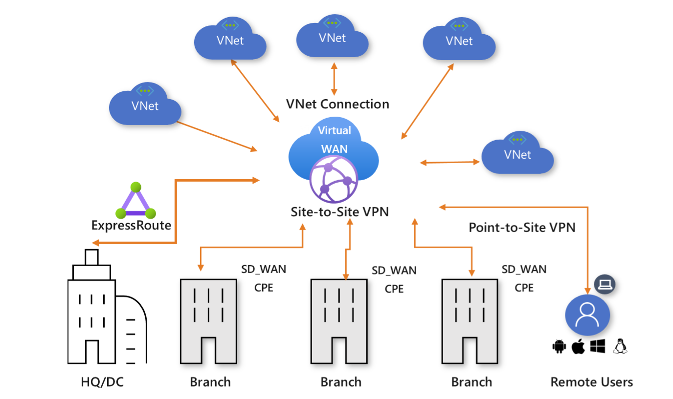 Virtual WAN diagram