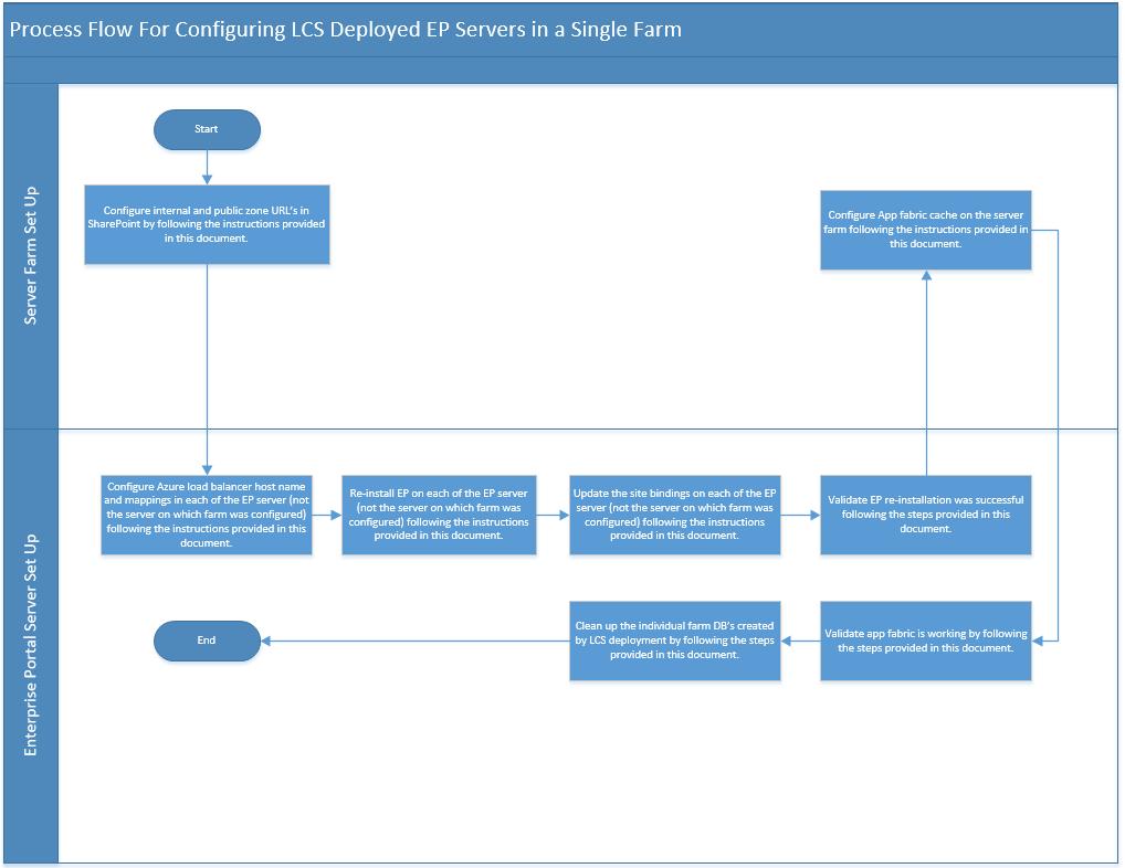 Ax pre requisites to install dynamics ax 2009 and enterprise portal - Processflow_configureepserversinfarm
