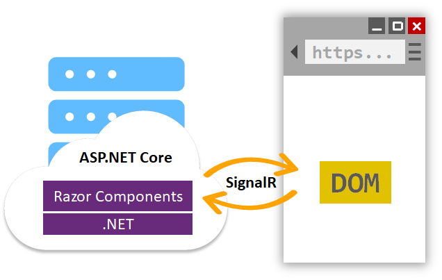 Blazor Server runs .NET code on the server and interacts with the Document Object Model on the client over a SignalR connection