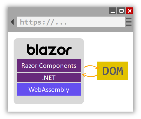 Blazor WebAssembly runs .NET code in the browser with WebAssembly.