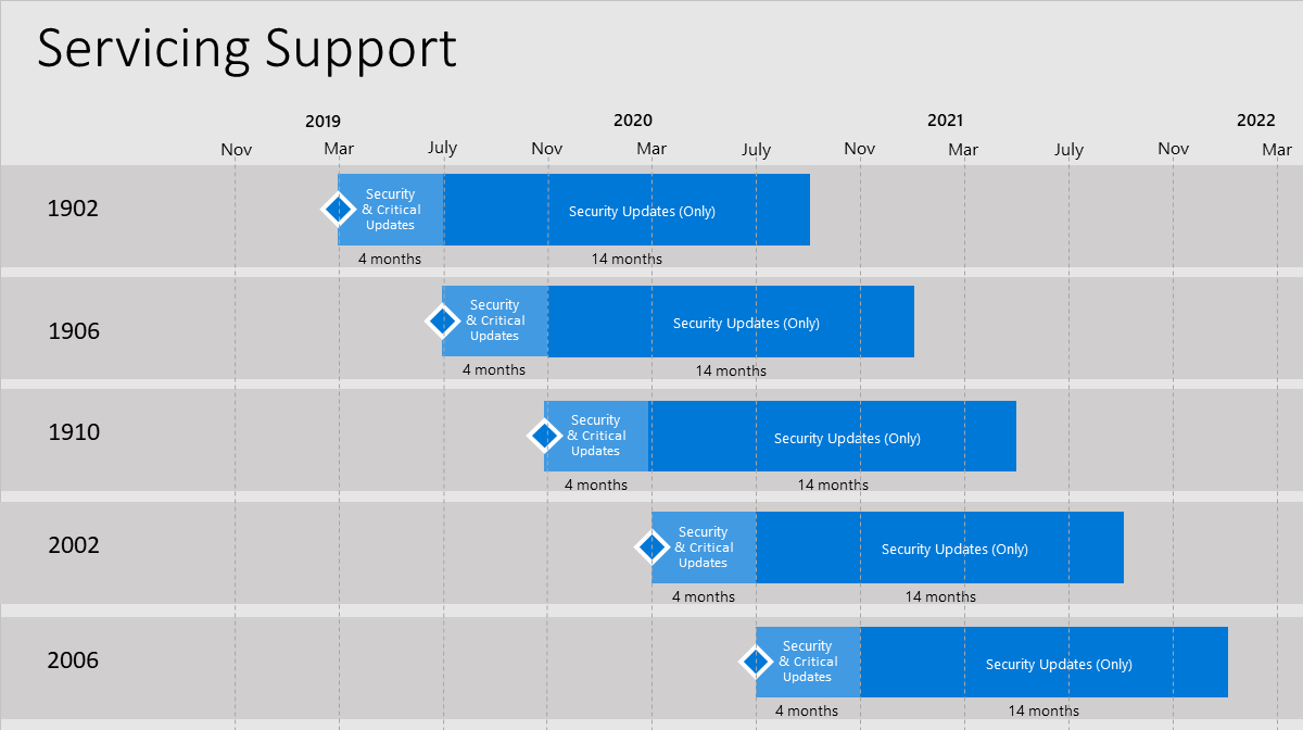 Configuration Manager servicing and support timeline graphic