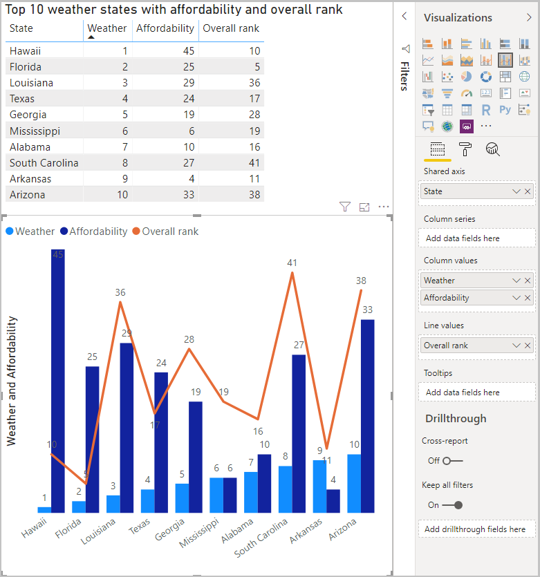 Screenshot of Power B I Desktop showing the Table as well as Line and Clustered Column visualizations.