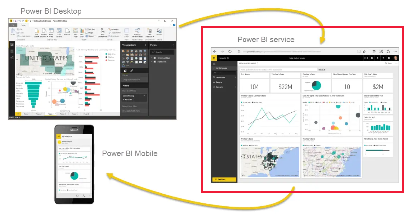 Diagram showing screenshots of Power B I Desktop, service, and Mobile and their integrated relationships.