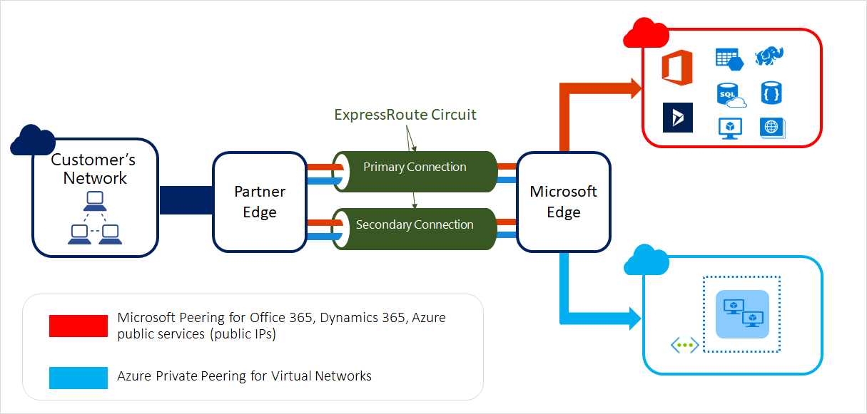 Diagram showing how ExpressRoute circuits connect your on-premises infrastructure to Microsoft through a connectivity provider.