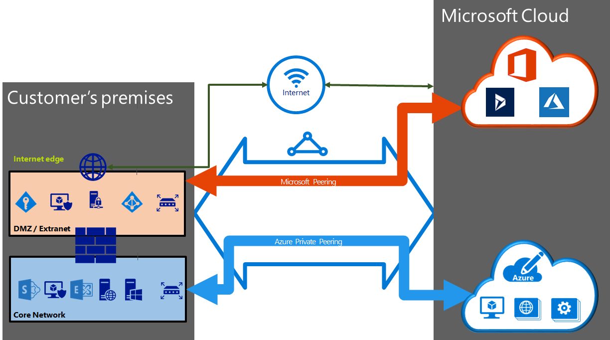 Diagram showing how Azure public, Azure private, and Microsoft peerings are configured in an ExpressRoute circuit.
