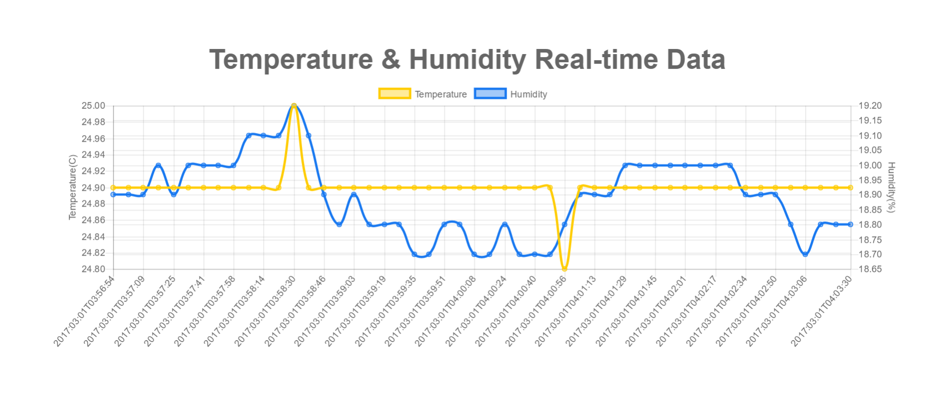 Web app page showing real-time temperature and humidity