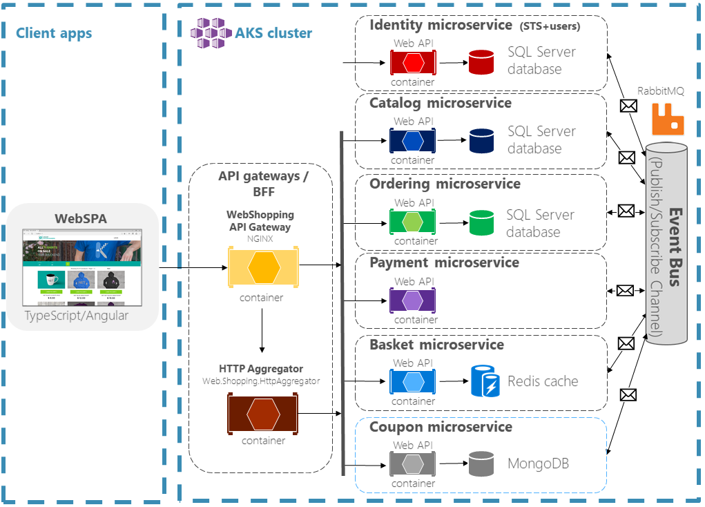 eShopOnContainers solution architecture diagram
