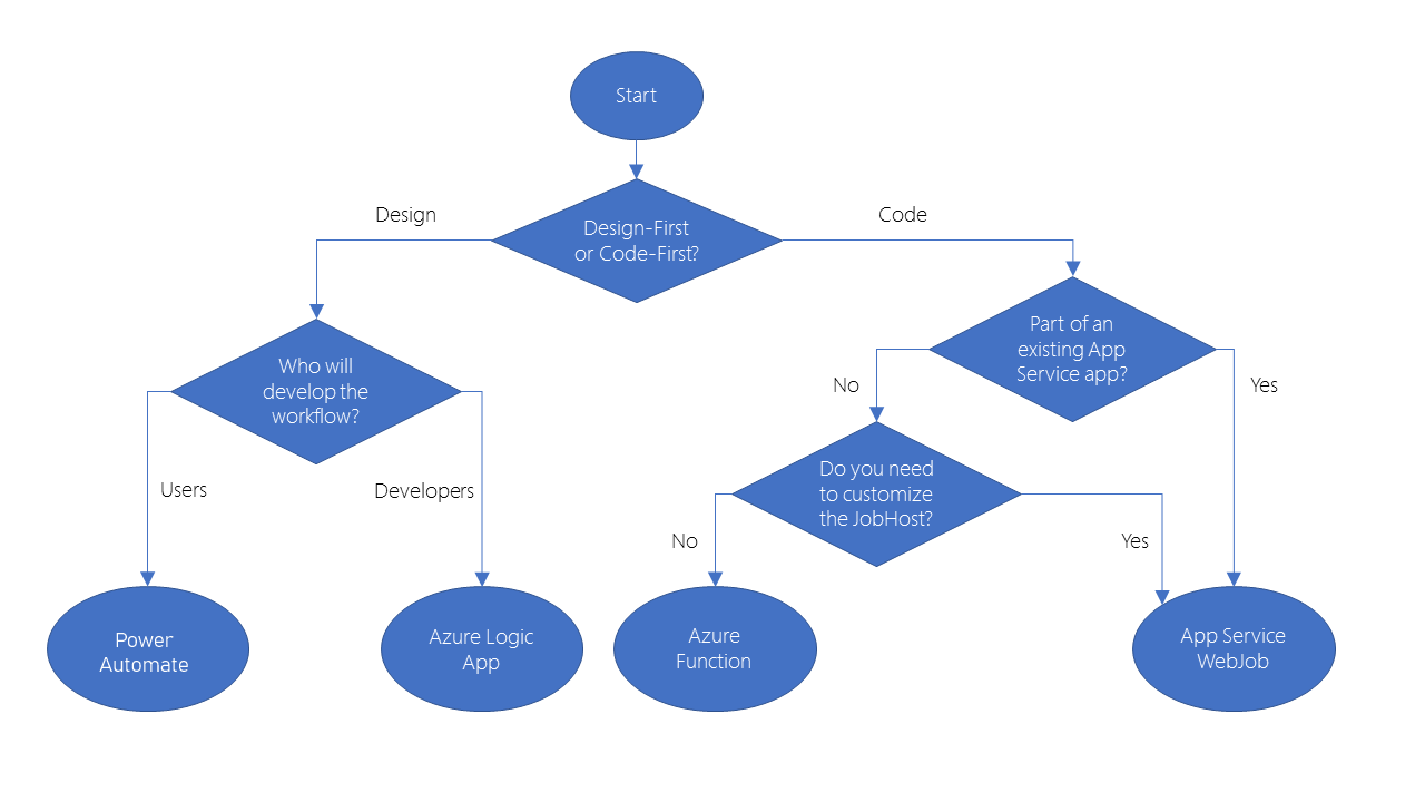 Diagram of decision flow chart that will be described in depth in the text that follows.