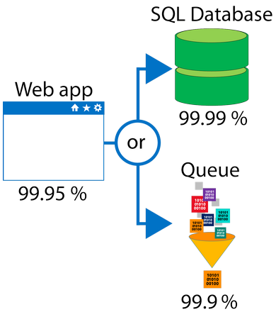 Image representing Web app and its SLA uptime value of 99.95% and SQL database and its SLA value of 99.99%.