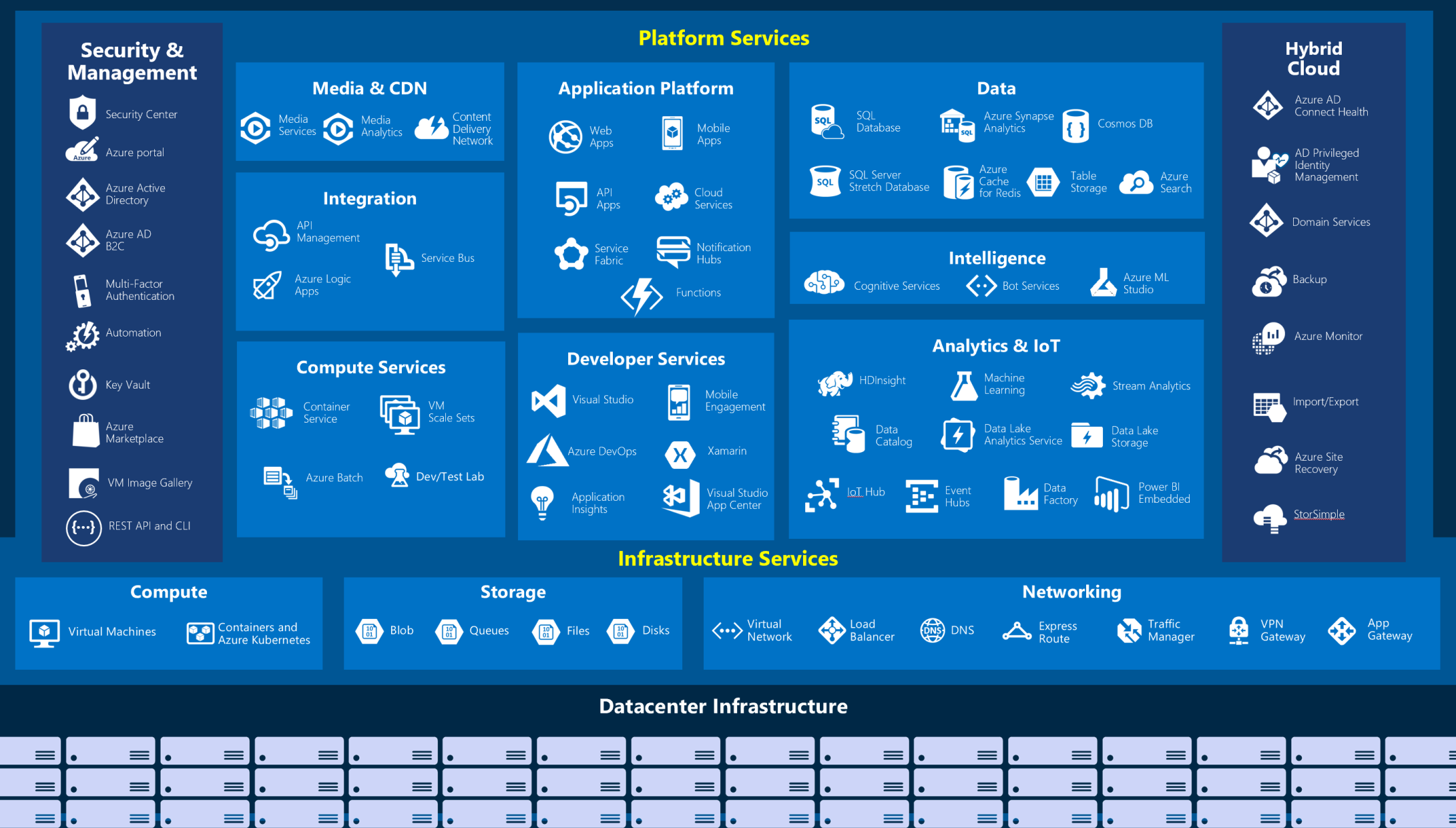 Diagram showing the big picture view of Azure services