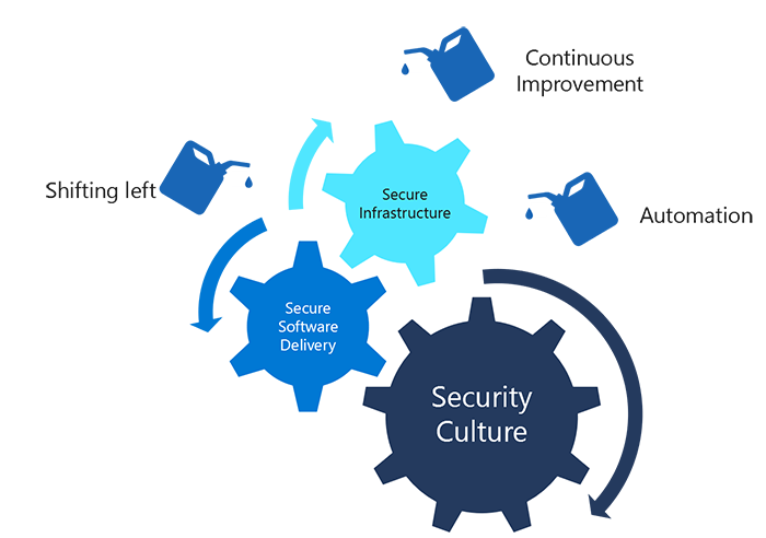 Diagram depicts the elements of continuous security: shifting left, continuous improvement and automation. These elements combined with the secure infrastructure, security culture and secure software delivery, and represent a holistic approach to security.