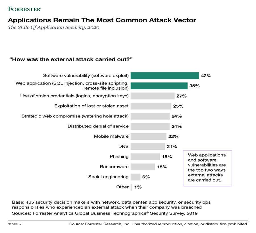 Diagram depicts the results of the State of Application Security, 2020 showing that applications remain the most common attack vector. 42% of external attacks were carried out through software vulnerability. 35% were carried out through web applications. 27% were carried out through use of stolen credentials. 25% were due to exploitation of lost or stolen asset, and 24% due to strategic web compromise. 24% were distributed denial of service attacks. 22% were due to mobile malware. 21% were DNS attacks. 18% were due to phishing. 15% were ransomware attacks. 6% of the attacks were committed through social engineering.