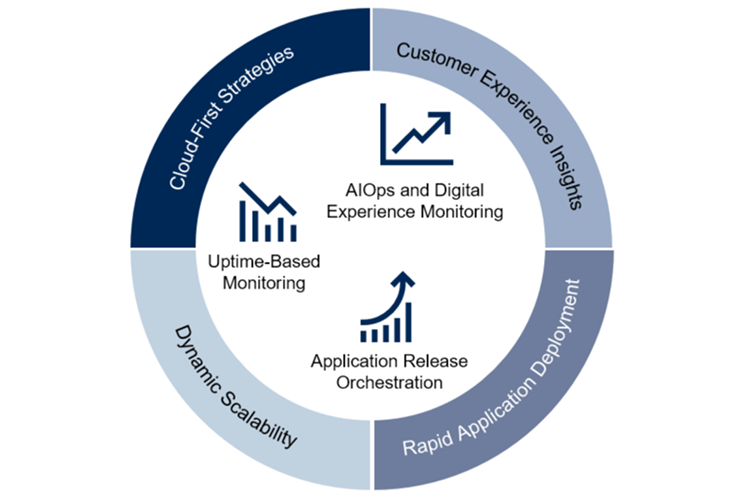 Diagram shows how AIOps and Digital Experience Monitoring, Application Release Orchestration, and uptime-based monitoring support Customer Experience Insights, Rapid Application Deployment, Dynamic Scalability and Cloud-first strategies.