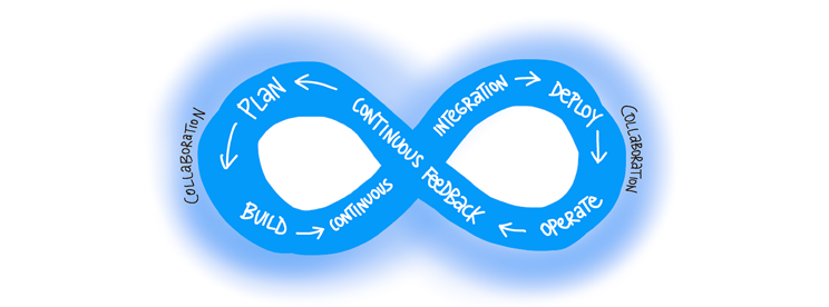 Diagram shows the DevOps cycle of Plan - Build - Continuous Integration - Deploy - Operate - Continuous Feedback