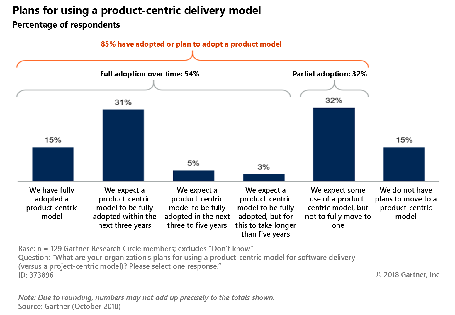 Diagram depicts product-centric model adoption over time. In total, 85% of the respondents have adopted or plan to adopt a product-centric model. Full adoption over time happens for 54% of the respondents, and partial adoption for 32%. 15% of the respondents say they have fully adopted a product-centric model. 31% expect it to be fully adopted within the next three years. 5% expect to adopt the product-centric model in the next three to five years. 3% expect the adoption process to take longer than five years. 32% of the respondents expect some use of a product-centric model, but not to fully move to one. 15% of the respondents do not have plans to move to a product-centric model. The survey was conducted on 129 Gartner Research Circle members. The question was: What are your organization's plans for using a product-centric model for software delivery (versus a project-centric model)? Please select one response.