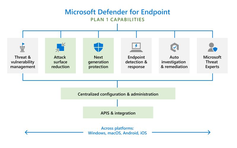 Defender for Endpoint Plan 1 diagram