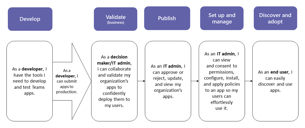 This guidance focuses on the Teams aspects of the app and is intended for admins and IT pros.