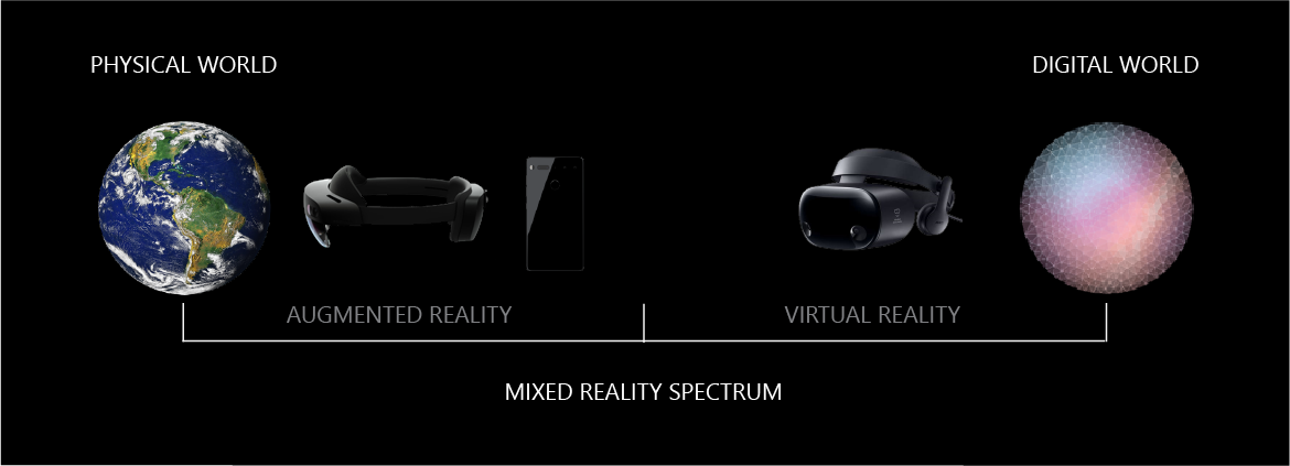 Device types in the Mixed Reality spectrum