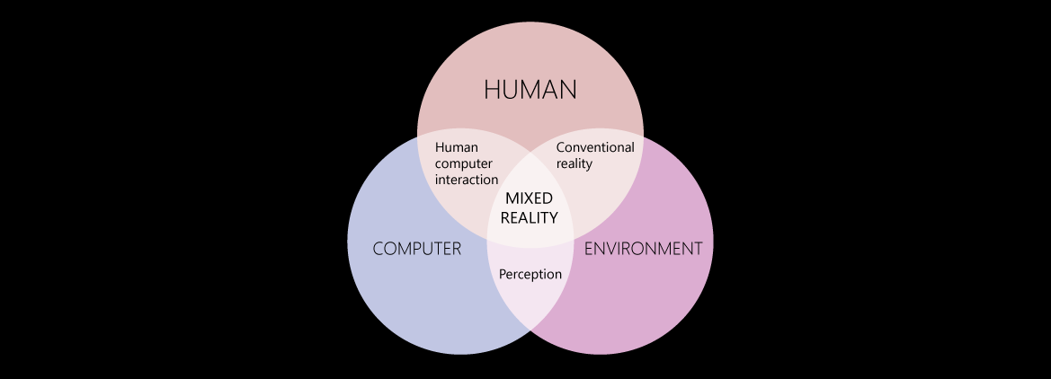 Venn diagram showing interactions between computers, humans and environments
