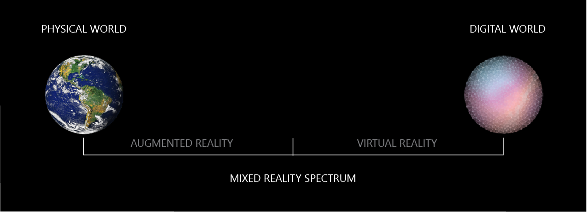 The Mixed Reality spectrum