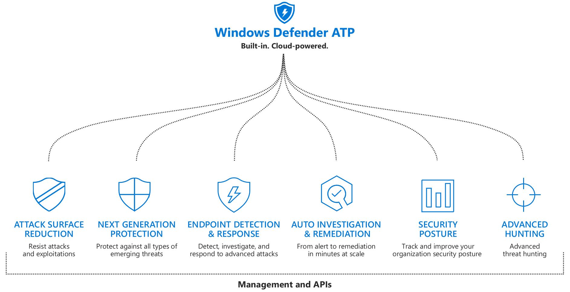 Microsoft Defender for Endpoint.