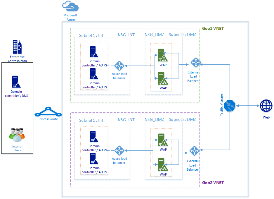 High Availability Cross Geographic Ad Fs Deployment In