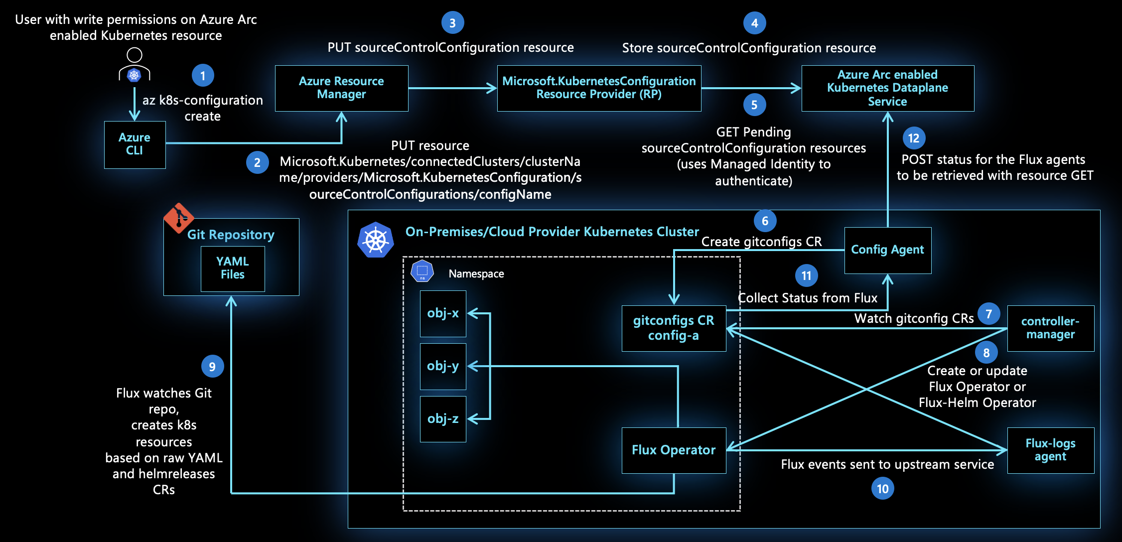 Configurations architecture