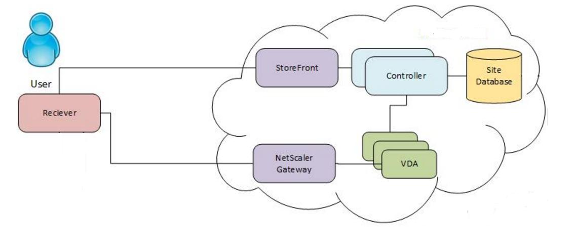 Replicate a multi tier citrix xendesktop and xenapp for Citrix xenapp architecture