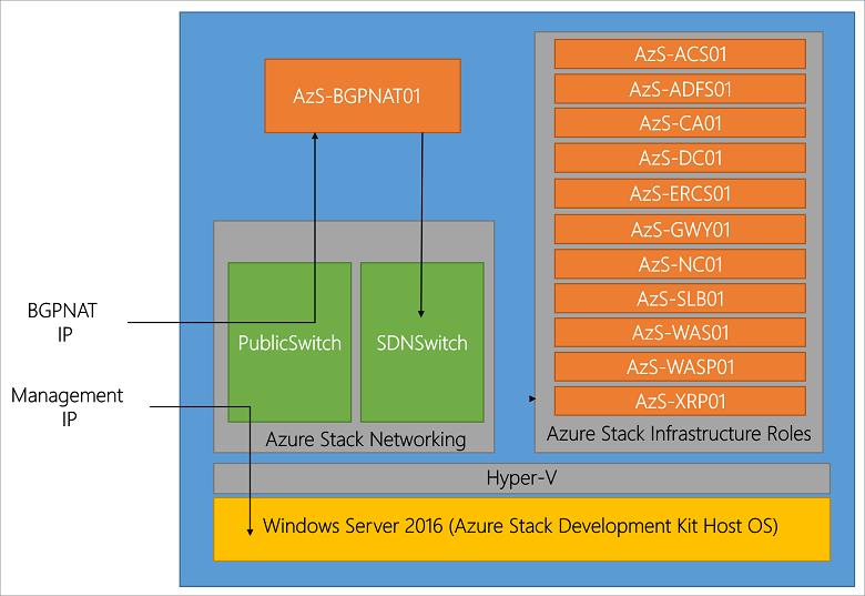 Azure Stack Development Kit Architecture Microsoft Docs