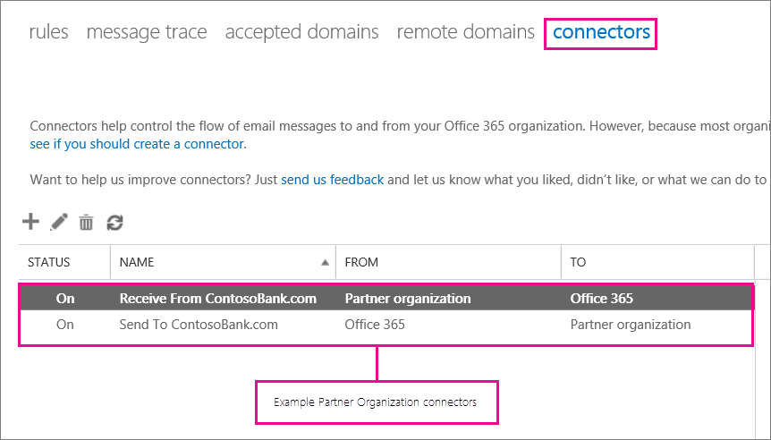 Office 365 Connectors Partner Organization Examples