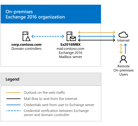 Exchange Server Hybrid Deployments | Microsoft Docs